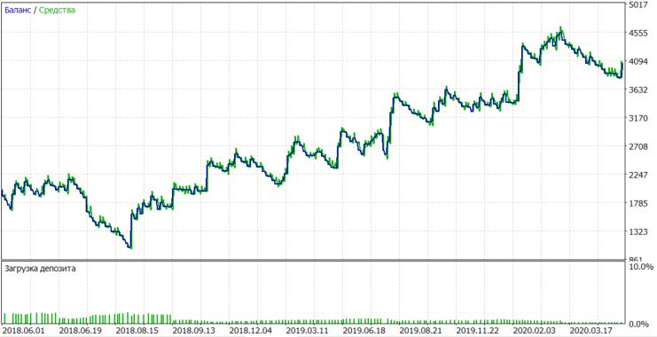 AMD tester chart