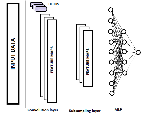 Graphical representation of a convolutional neural network