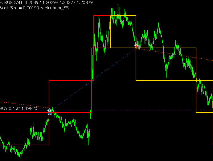 EURUSD Trade