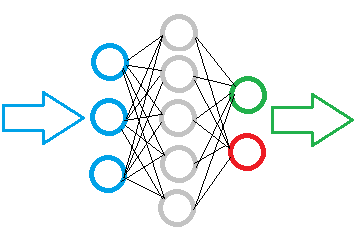 Fully connected perceptron