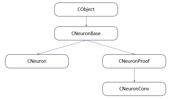 Neuron class inheritance structure