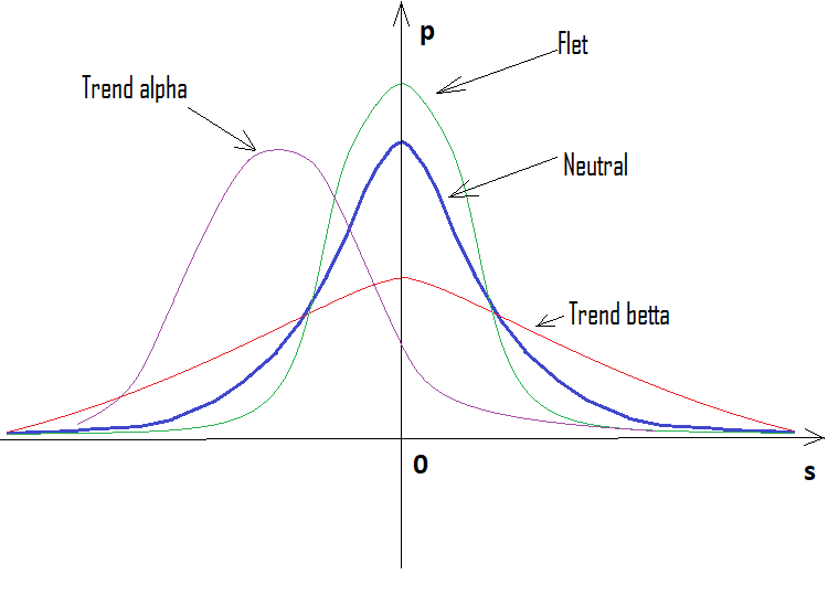 Trend-Flet-Neutral