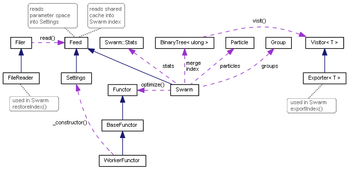 Diagrama de classes da Particle Swarm Optimization