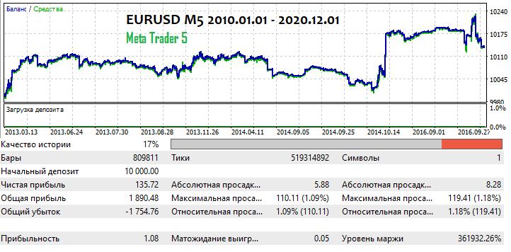 EURUSD M5 2010.01.01-2020.11.01