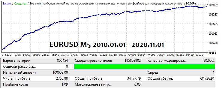 EURUSD 2010.01.01 -2020.11.01