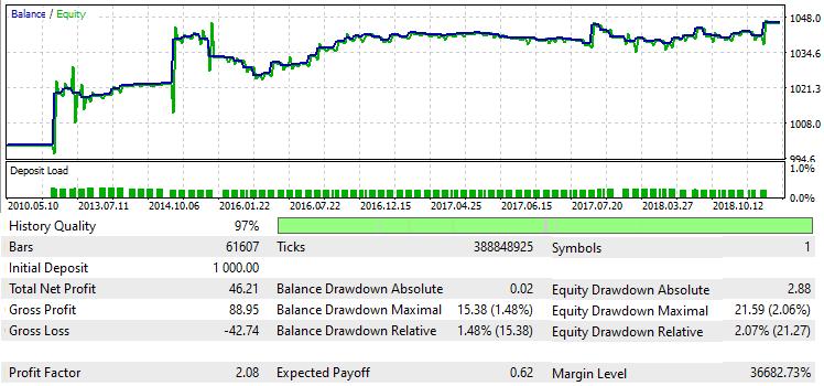 Dritter Bot EURCHF H1 2010.01.01-2020.01.01 MetaTrader 5