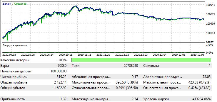 EURUSD M5 2020.01.01-2020.11.01
