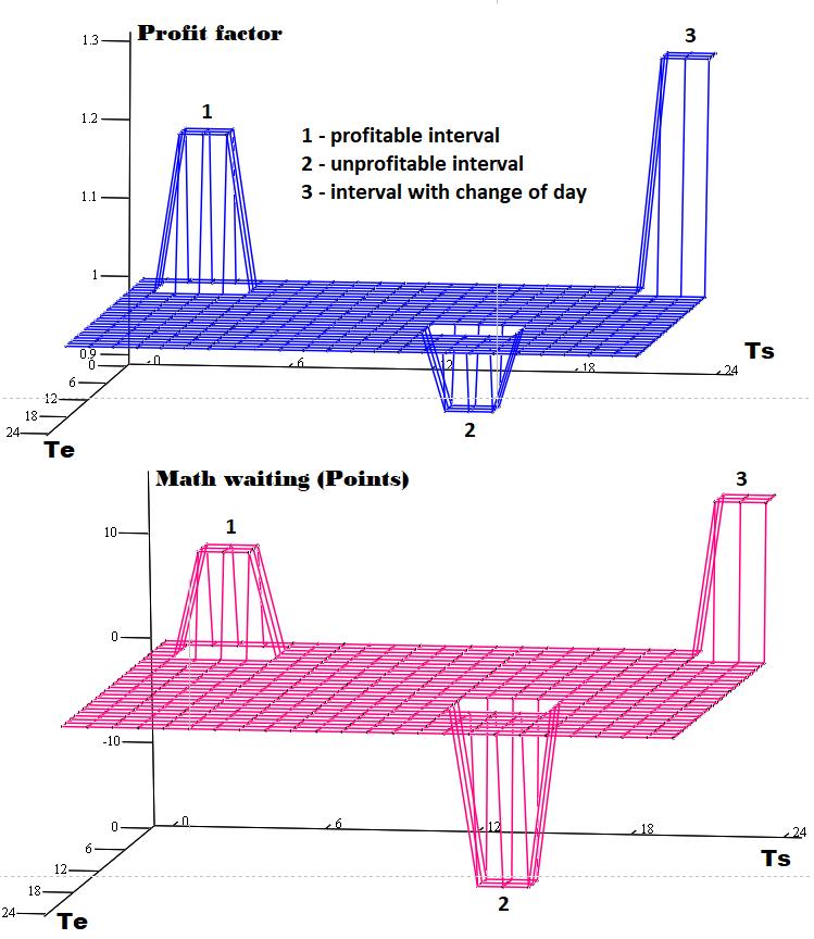 3D-Diagramm