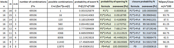 probability table