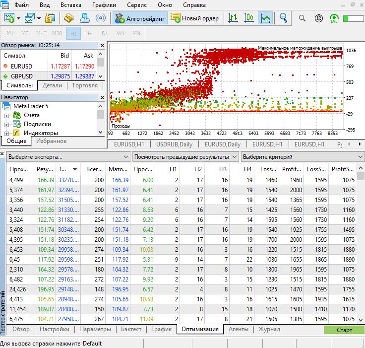 Оптимизация по полученным параметрам
