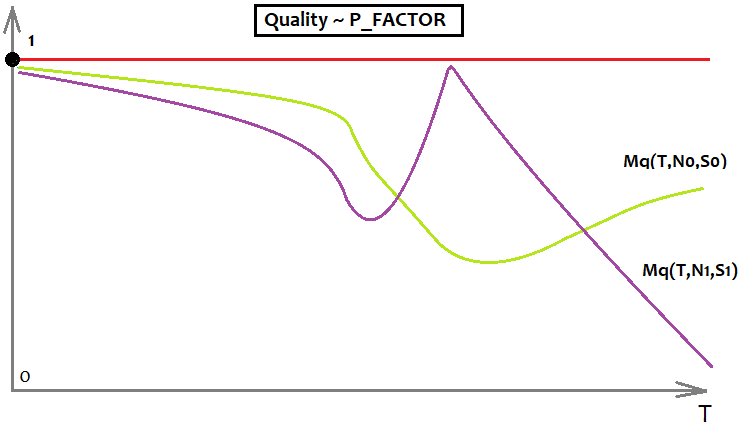 Quality - P_FACTOR