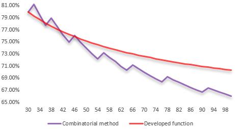 Developing a self-adapting algorithm (Part II): Improving efficiency