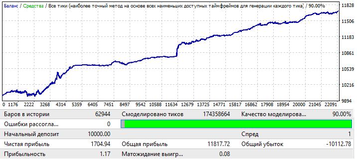 EURCHF H1 2010.01.01-2020.01.01