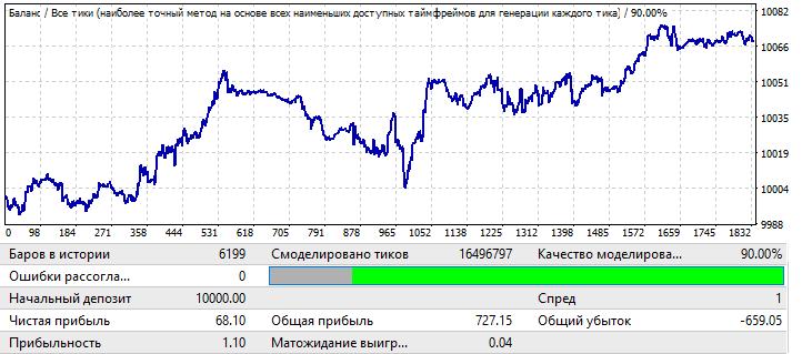 EURCHF H1 2020.01.01-2020.11.01