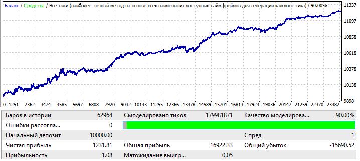 EURUSD H1 2010.01.01-2020.01.01