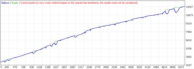 GBPUSD 2000 tester chart