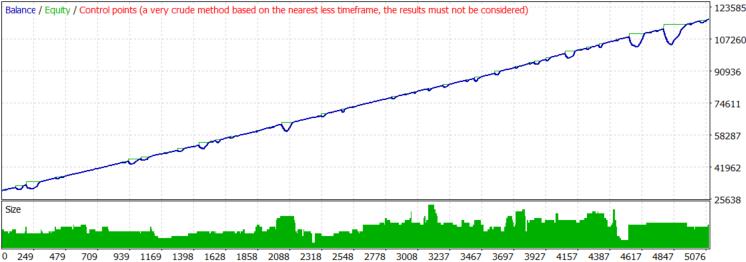 GBPUSD 2000 tester chart dyn lot