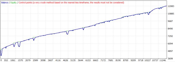 GBPUSD M15 tester chart