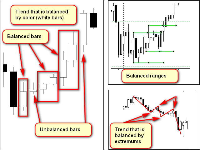 Sample equilibrium structures on charts