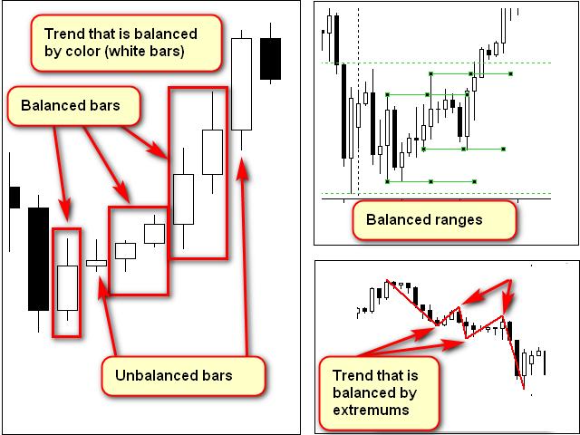 Примеры равновесных конструкций на графиках