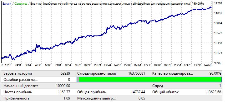 USDCHF H1 2010.01.01-2020.01.01
