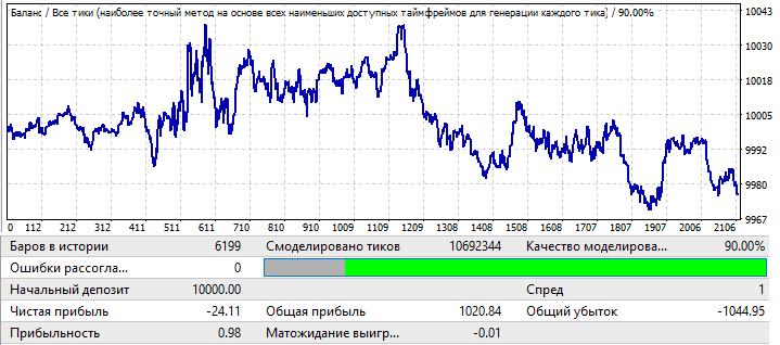 USDCHF H1 2020.01.01-2020.11.01