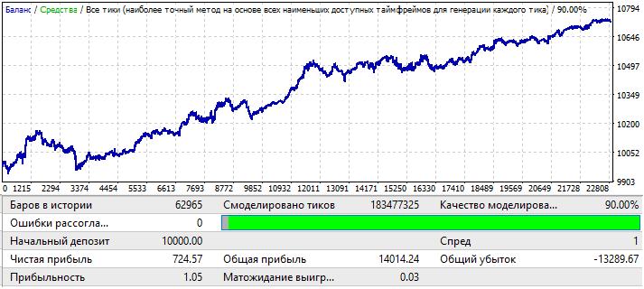 USDJPY H1 2010.01.01-2020.01.01