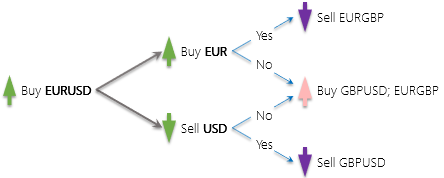 Currencies 2