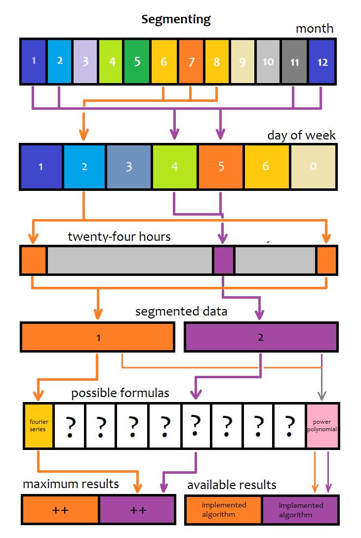 Segmentierungs-Diagramm