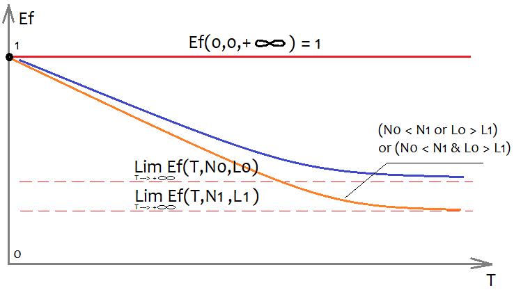 Ef(T,N,L)