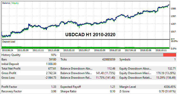 USDCAD H1 2010-2020