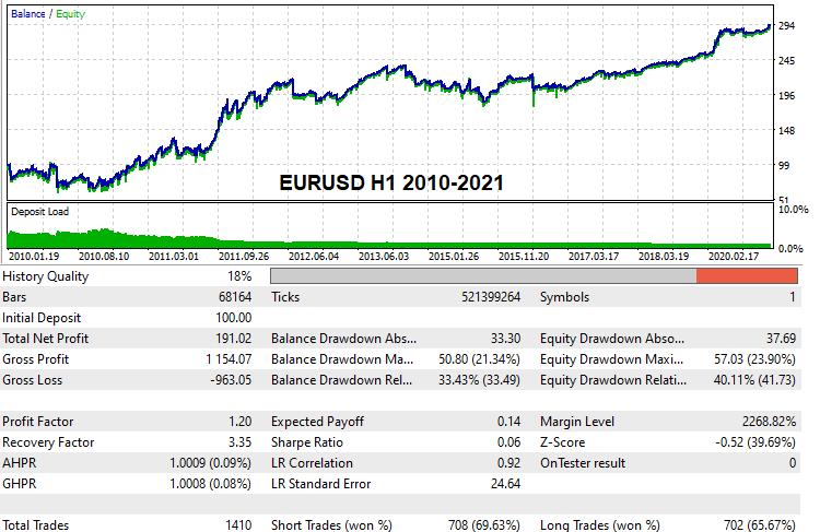 EURUSD H1 2010-2021