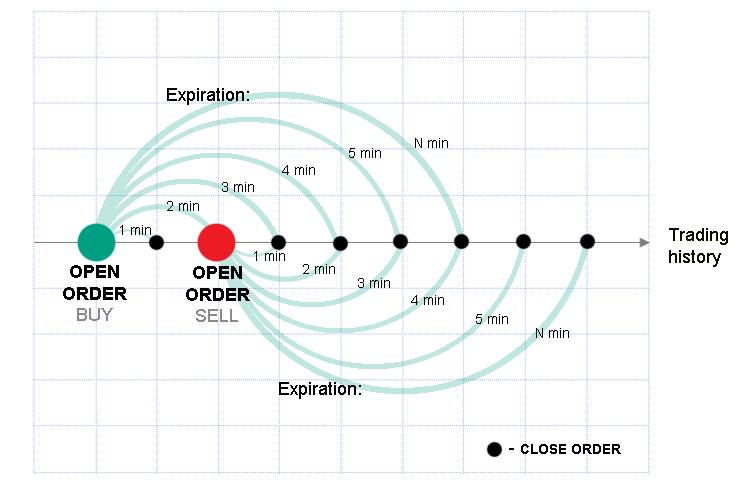Рисунок 2.  Внедрение экспираций в систему разработки торговой системы