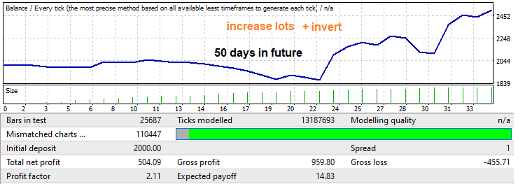 invert + increase lots 50 days to future