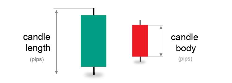 Рисунок 4. Цифровые мерки (в пипсах) - это  длина свечи, тело свечи и цвет свечи.
