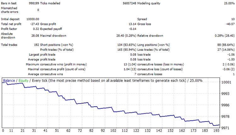 Рисунок 8. Наглядная иллюстрация результатов тестирования одной и той же базы комбинаций у разных брокеров (с 2018.06 по 2021.03, EURUSD, М1). Первый пример: брокер, история торгов которого легла в основу базы комбинаций. Второй пример: сторонний брокер