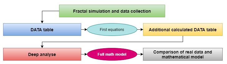 搜索数学模型的顺序