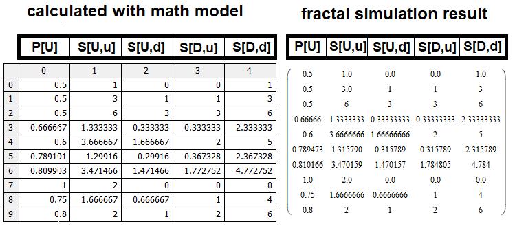 验证数学模型的准确性