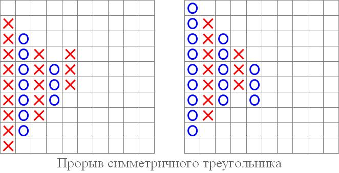 """Рис 5. Паттерны """"Прорыв симметричного треугольника"""" вверх и вниз."""