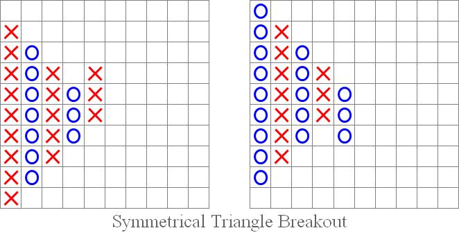 "Abb. 5 ""Symmetrical Triangle Breakout"": aufwärts und abwärts."