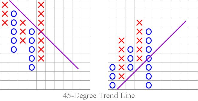 """Fig. 7. Patrón de la """"línea de tendencia de 45 grados""""."""