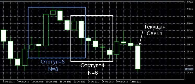 Рисунок 7. Свечной график демонстрирует значения сдвига и N