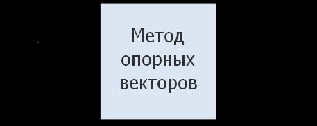 Метод входов/выходов