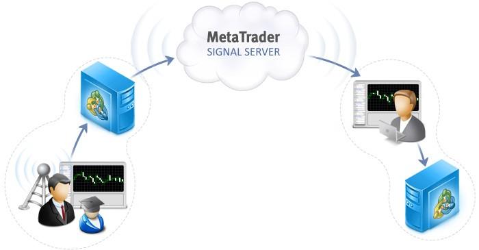 Esquema de funcionamiento de las Señales Comerciales en MetaTrader 4 y MetaTrader 5