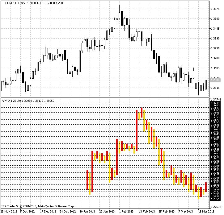 Abb. 2 Anlegen eines Charts unter Verwendung des Indikators EURUSD (täglicher Zeitrahmen).