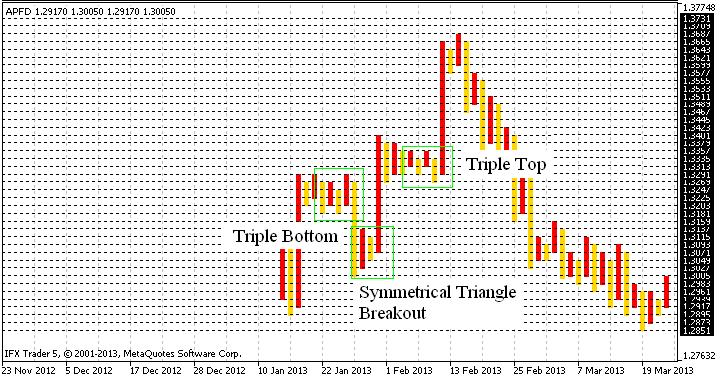 Fig. 8. Identificación de patrones en el gráfico de punto y figura.