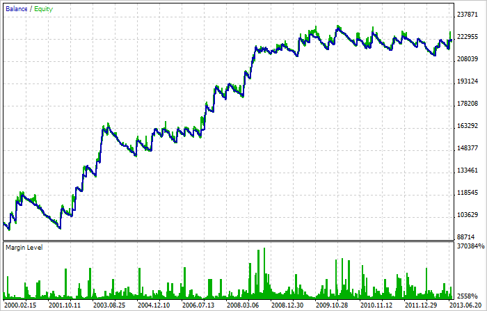 Fig. 8. The test result in MetaTrader 5