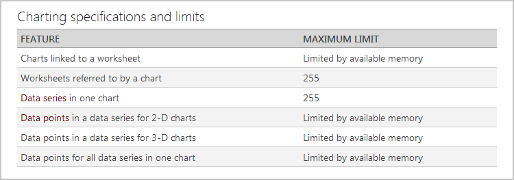 Fig. 10. Charting specifications and limits in Excel 2010