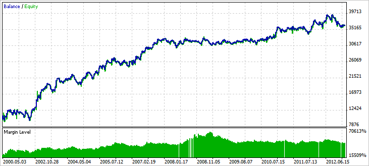 Fig. 13. Results for NZDUSD