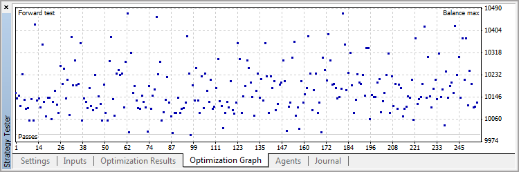 Optimization chart